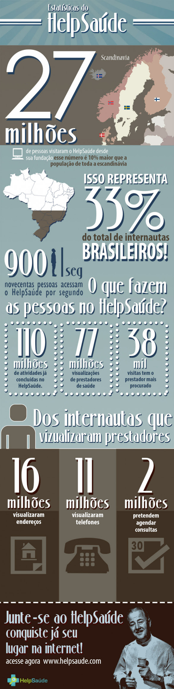 Estatisticas do HelpSaude