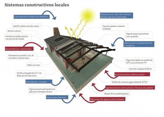 sistema_constructivo_ES