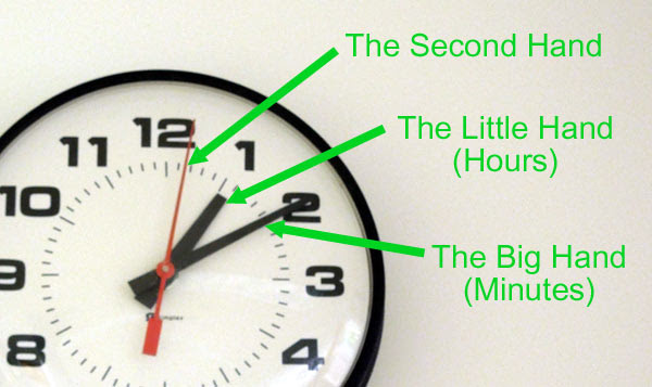 Easy Illustrated Instructions On How To Tell Time On A Watch Or