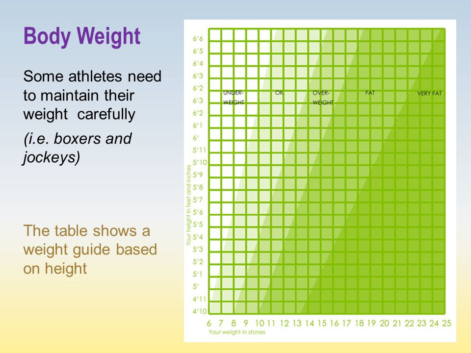 body fat percentage of athletes depends on