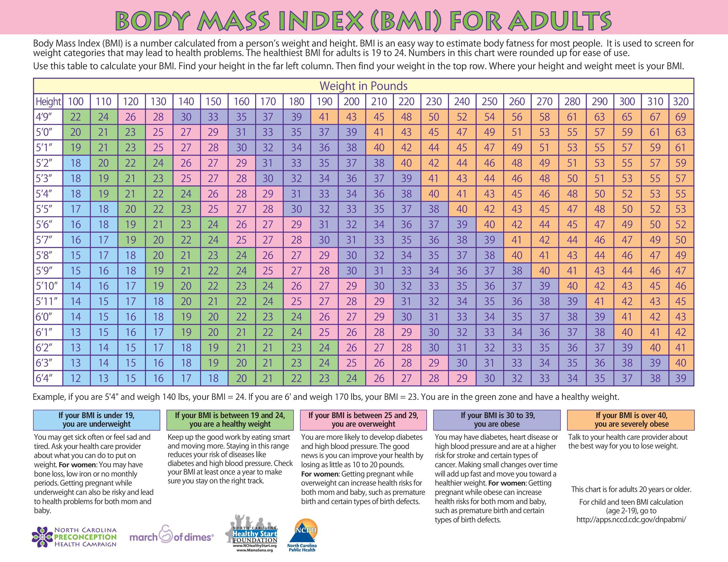 Printable Bmi Chart For Men And Women   Aljism Blog