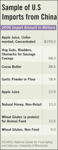 Top food imports from China in 2006