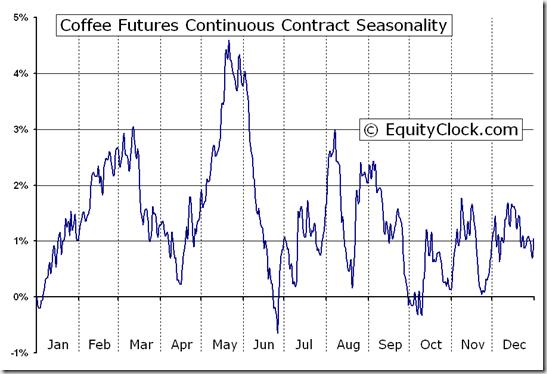 Coffee Futures (KC) Seasonal Chart | Equity Clock