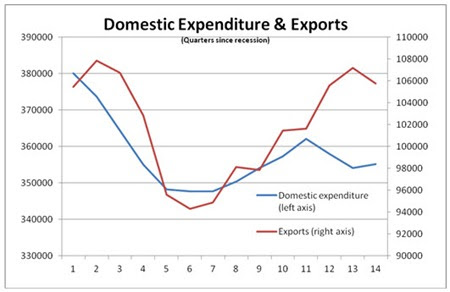 11 10 09 Dom & Foregn GDP