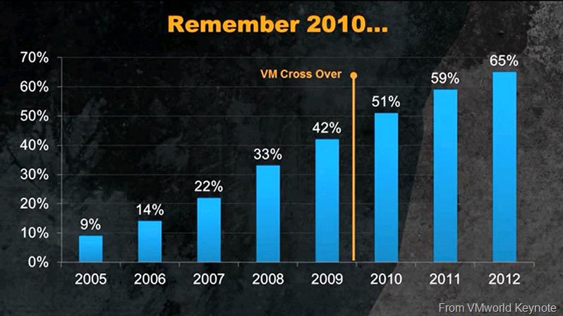Number of VM's