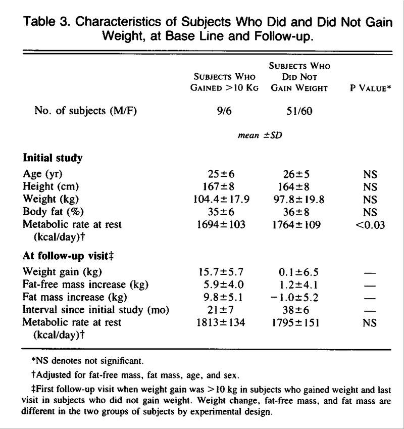 age adjusted body fat percentage