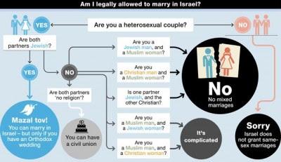Matrimonio Israele