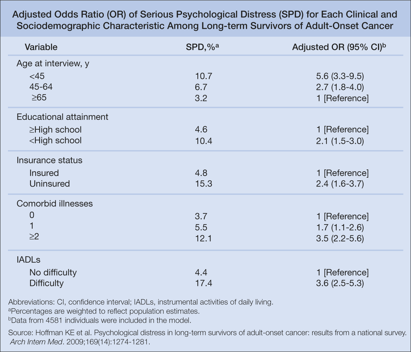 New Focus on Long-term Mental Health of Patients Who ...