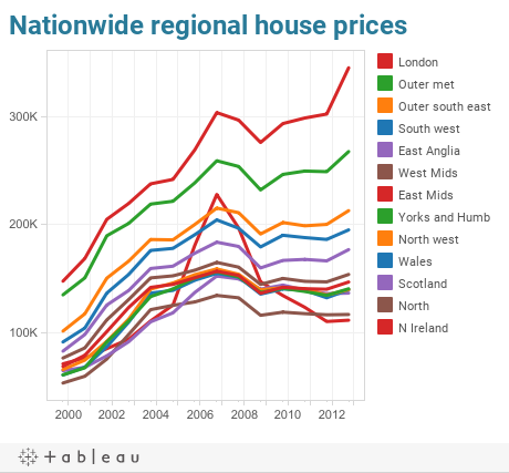 Nationwide regional house prices
