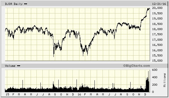 Irrational exuberance in stock market?