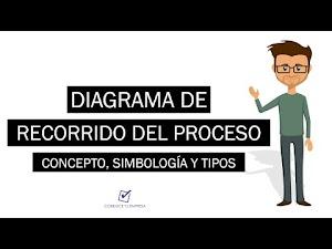 ¿Qué es Diagrama de Recorrido del Proceso? | Simbología y Tipos