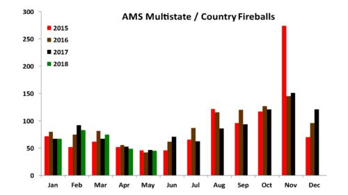 AMS Multistate/Country Fireballs as of 5/2018