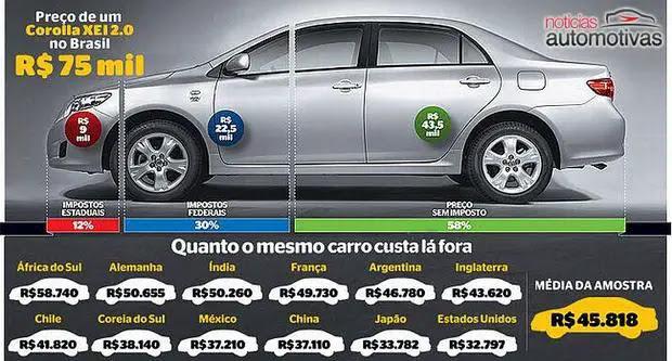 impostos carros Lucro Brasil faz o consumidor pagar o carro mais caro do mundo