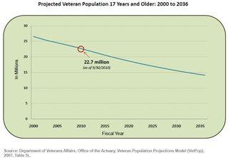 Number of Living Veterans
