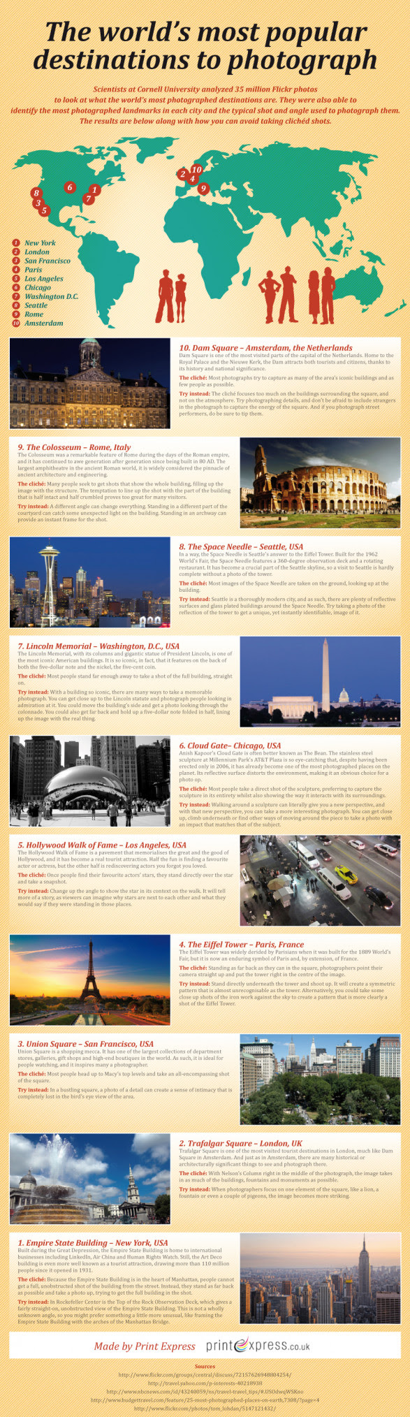 The Worlds Most Popular Destinations to Photography [Infographic] Scientifically picked by Cornell University from Flickr photos