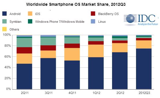 Mobilité: Après Metro pour Microsoft, c'est Boulot et Dodo la stratégie de RIM - Blackberry