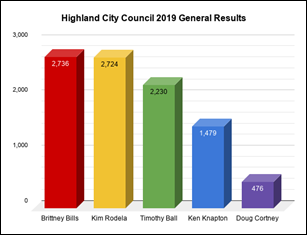 Highland City Council 2019 General Results
