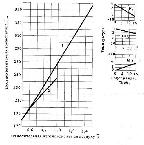 Критические и приведённые термодинамические параметры