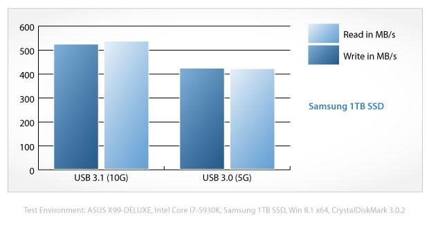 USB 3.1 Gen 2