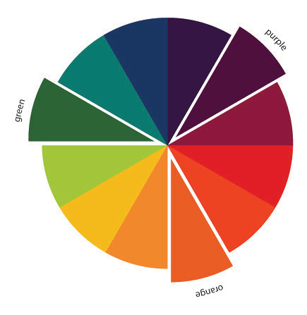 The Art of Choosing: Triadic Color Schemes by jenib320