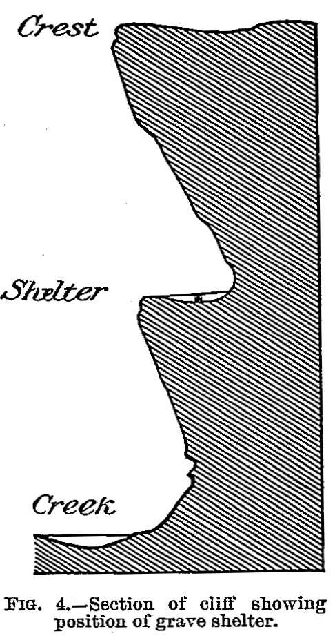 Fig. 4. Section of cliff showing position of grave shelter.