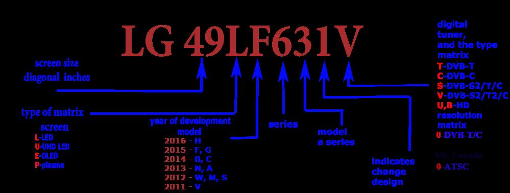 labeling marking LG TVs 2012 2016