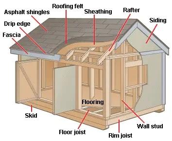 Crav More Build Shed On Skids
