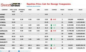 Equities: Eterna lead gainer' s chart