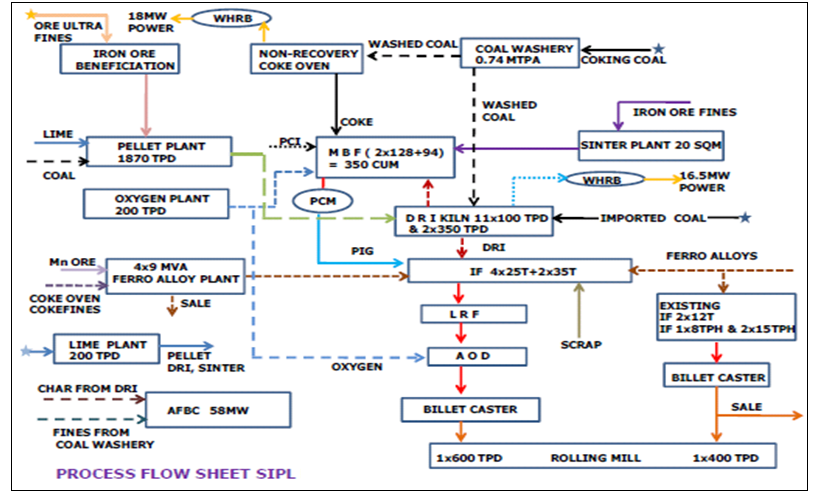 Steel Plant Flow Diagram
