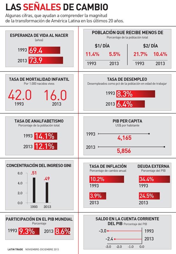 Las señales de cambio: transformación de América Latina en los últimos 20 años (Infografía)