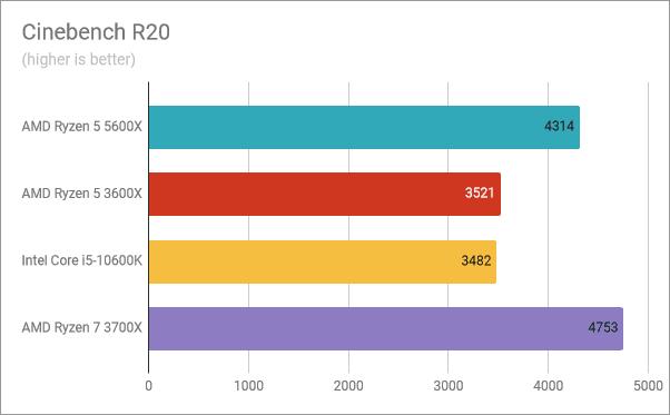 Resultados del banco de pruebas AMD Ryzen 5 5600X: Cinebench R20