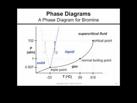 A Phase Diagram for Bromine - YouTube
