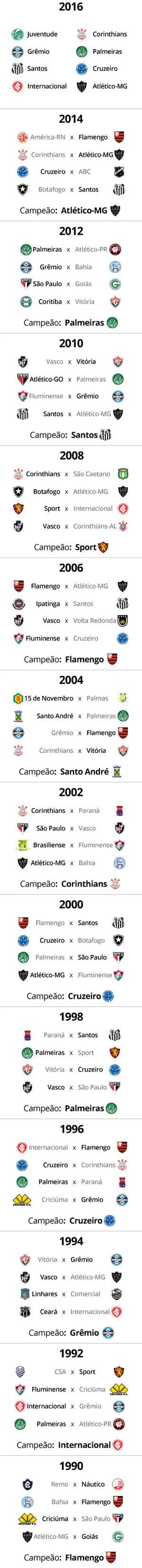 TABELA Confrontos Copa do Brasil 2016 (Foto: Editoria de Arte)