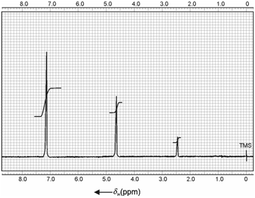 1203_NMR spectrum of benzyl alcohol.png