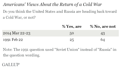 Americans' view about the return of a cold war