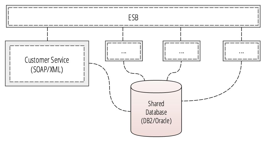 Legacy web services SOA and ESB