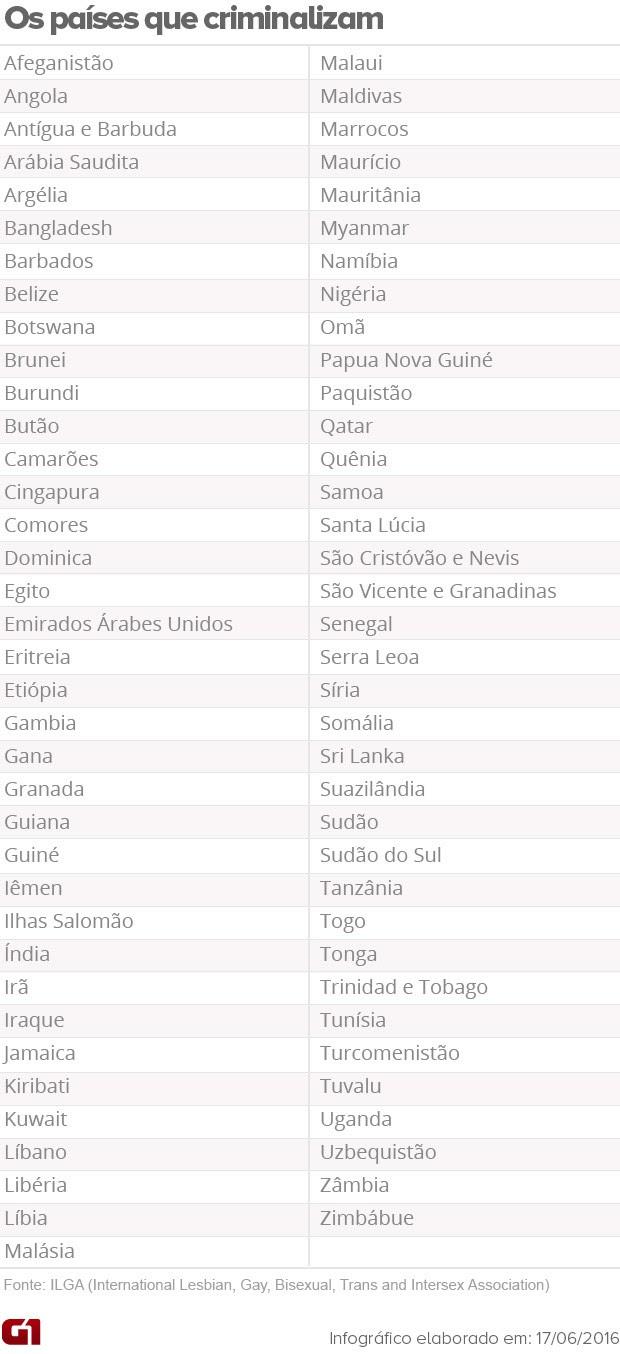Lista de países que criminalizam homossexualidade (Foto: Editoria de arte/G1)