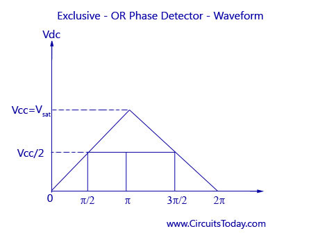Exclusive-OR Phase Detector-Waveform