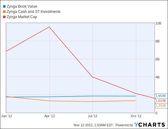 ZNGA Book Value  Chart