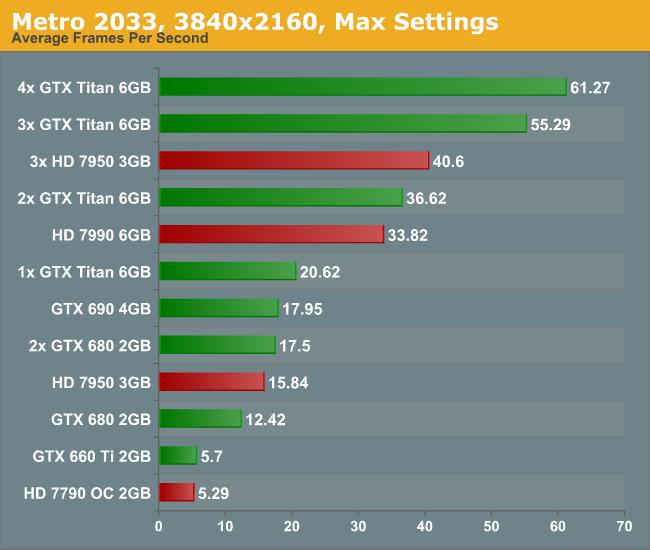 Metro 2033, 3840x2160, Max Settings