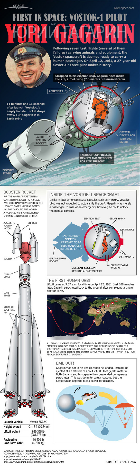 See how the first human spaceflight actually occurred when the Soviet Union launched cosmonaut Yuri Gagarin on Vostok 1 on April 12, 1961 in this SPACE.com infographic.