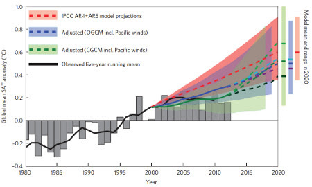 Annual (grey bars) and a five-year running mean (black solid line) global surface temperature measurements. Climate model projections are shown in red. The blue and green show results from an ocean and a coupled climate model adjusted by the trade-wind-induced surface cooling.  From England et al. (2014).