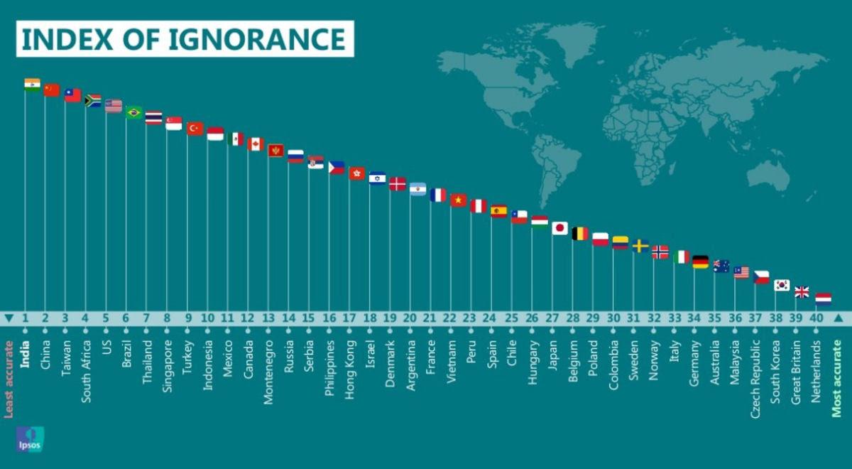 Estes são os países mais ignorantes do mundo