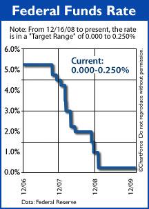 Fed Funds Rate (Dec 2006 - Dec 2009)