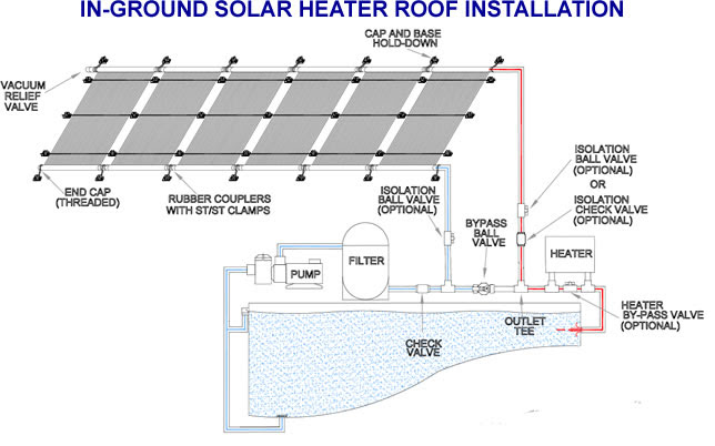 Attractive Solar Pool Heater inground homemade -