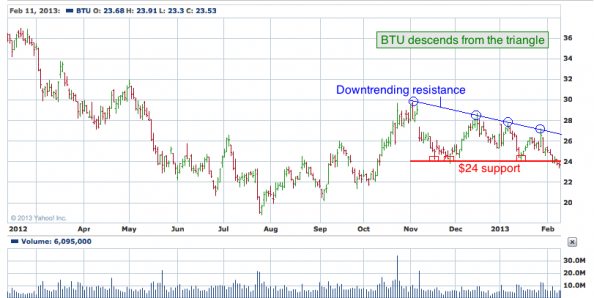 1-year chart of BTU (Peabody Energy Corporation)