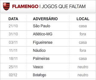 Flamengo 7 ultimas rodadas (Foto: Editoria de Arte / Globoesporte.com)