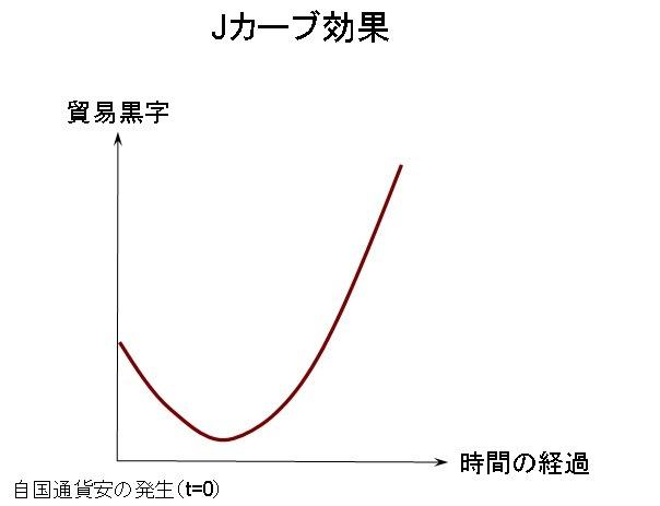図:Jカーブ現象
