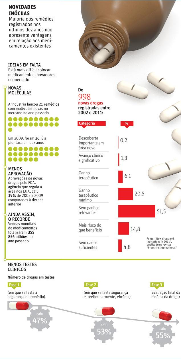 NOVIDADES INÓCUAS Maioria dos remédios registrados nos últimos dez anos não apresenta vantagens em relação aos medicamentos existentes