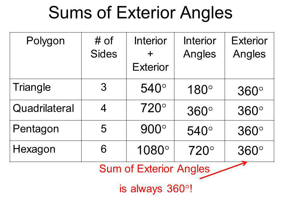 Sums+of+Exterior+Angles